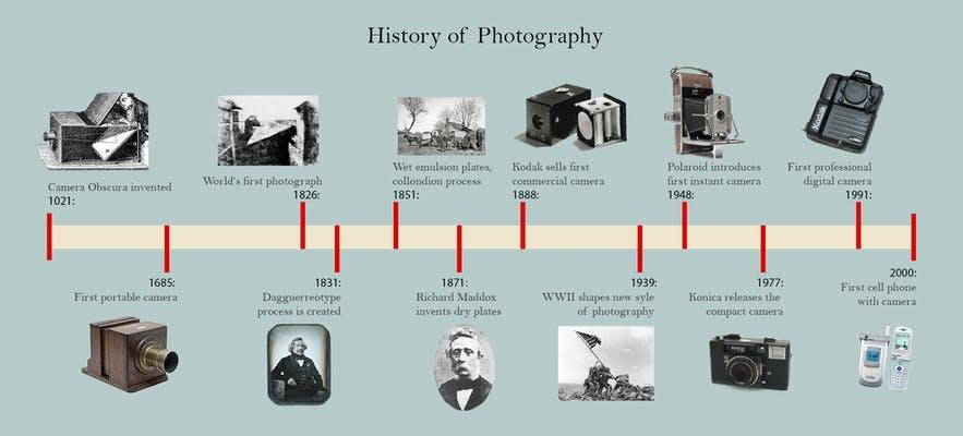 a-brief-history-of-photography-2.jpg?aut